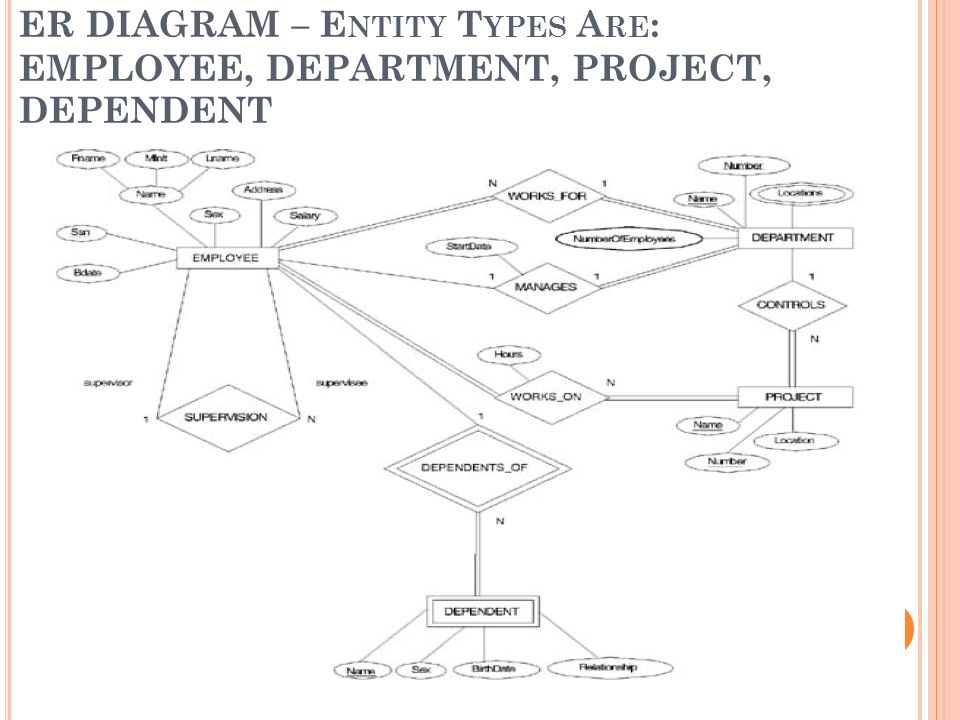 Chapter 3 data modeling using the entity relationship model ppt 62 er diagram entity types are employee department project dependent ccuart Choice Image