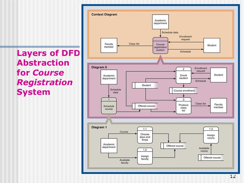 Traditional approach to requirements ppt download 12 layers of dfd abstraction for course registration system ccuart Gallery