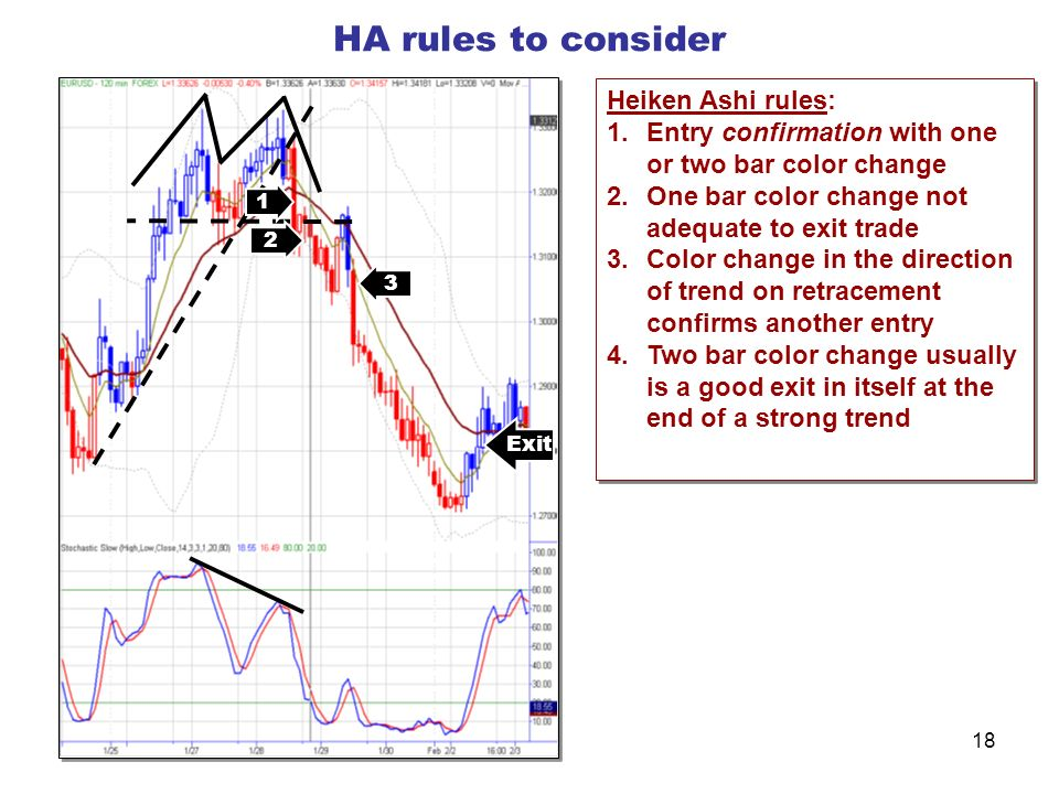 Using Heiken Ashi Indicator for Trading and Finding Market