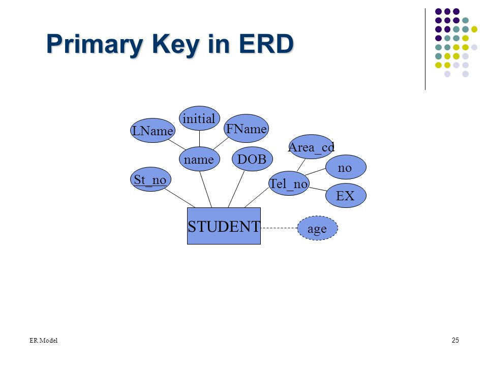 Primary keys in er diagram automotive wiring diagram entity relationship model ppt video online download rh slideplayer com primary key and foreign key in er diagram primary key in er model ccuart Choice Image