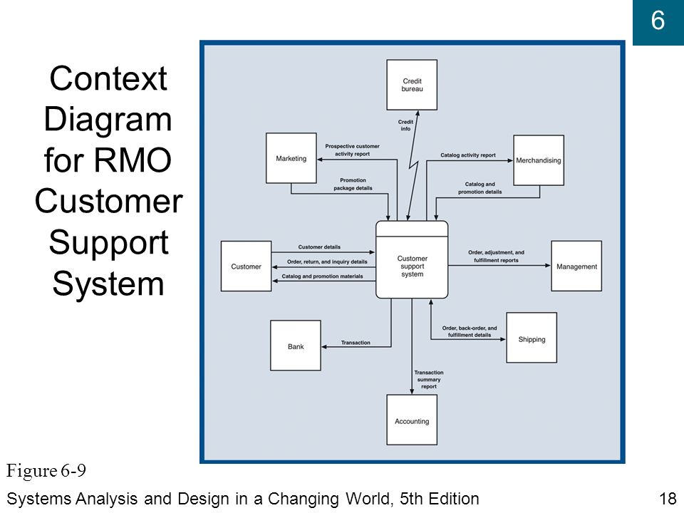 Systems analysis and design in a changing world fifth edition ppt context diagram for rmo customer support system ccuart Images