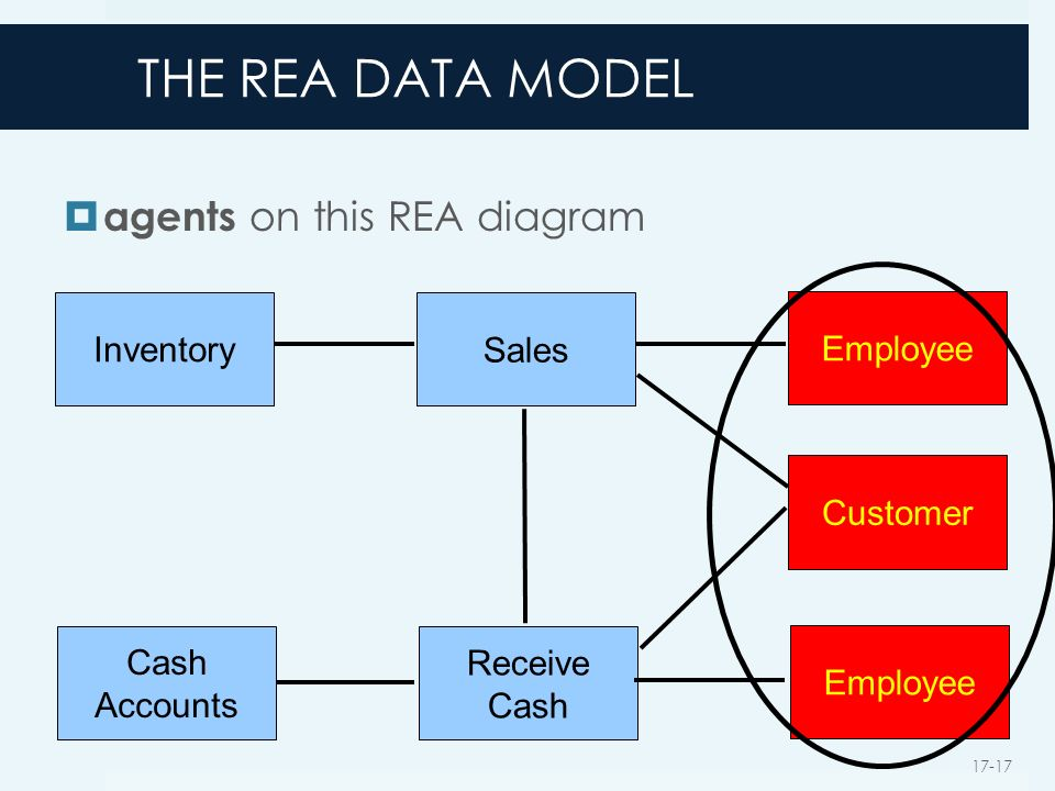 Database design using the rea data model ppt video online download the rea data model agents on this rea diagram inventory sales employee ccuart Images