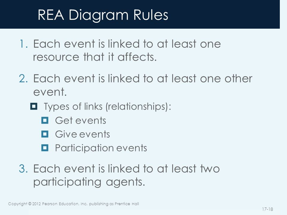 Database design using the rea data model ppt video online download 18 rea ccuart Choice Image