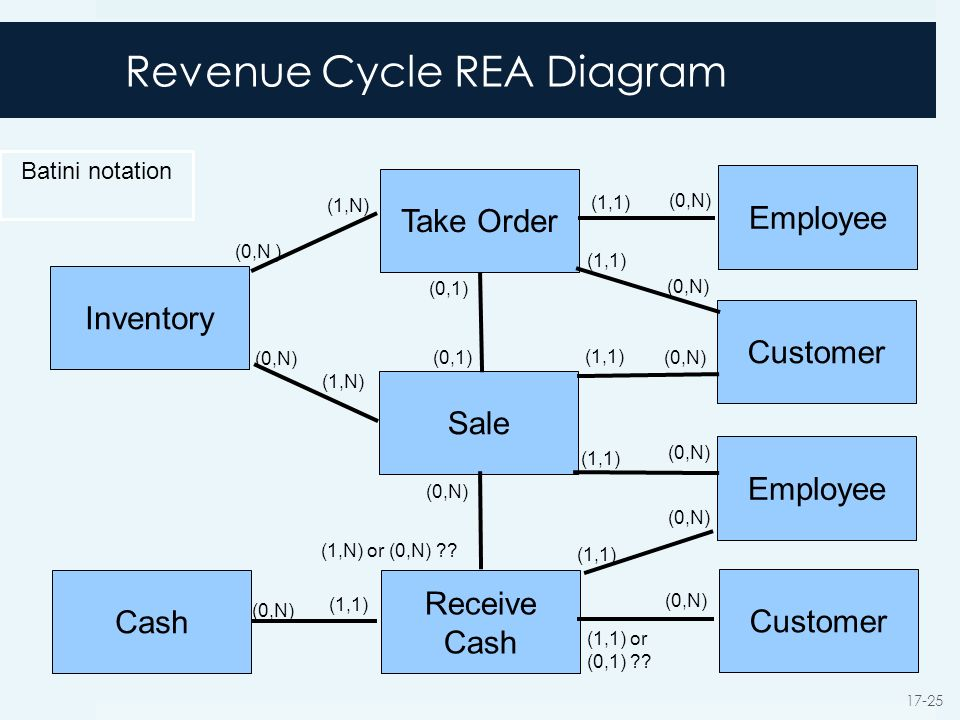 Database design using the rea data model ppt video online download revenue cycle rea diagram ccuart Choice Image