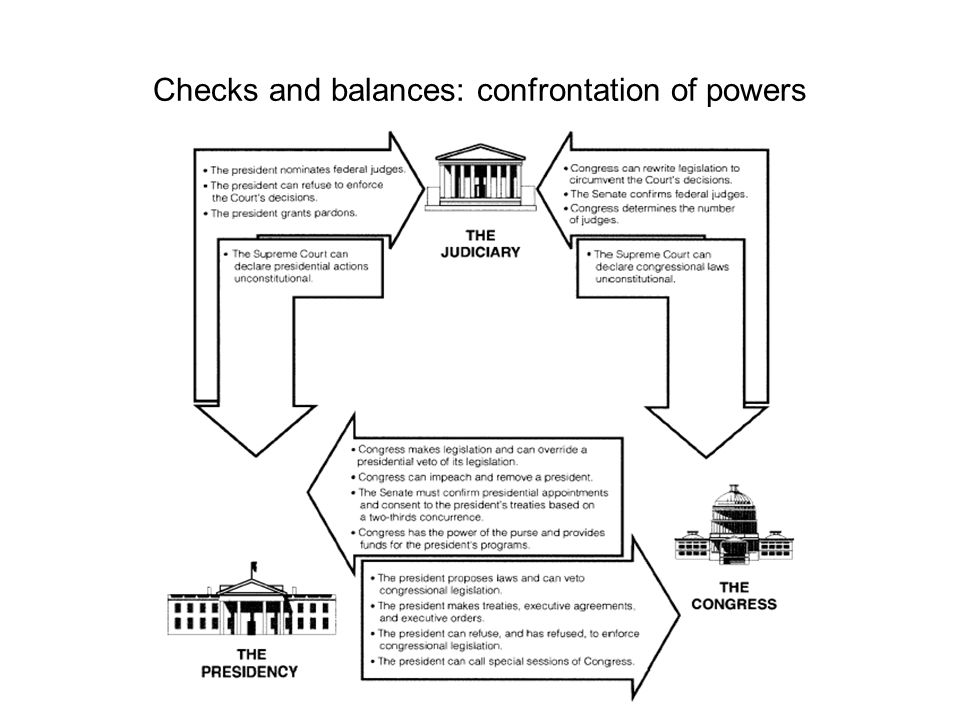 Checks and balances: confrontation of powers