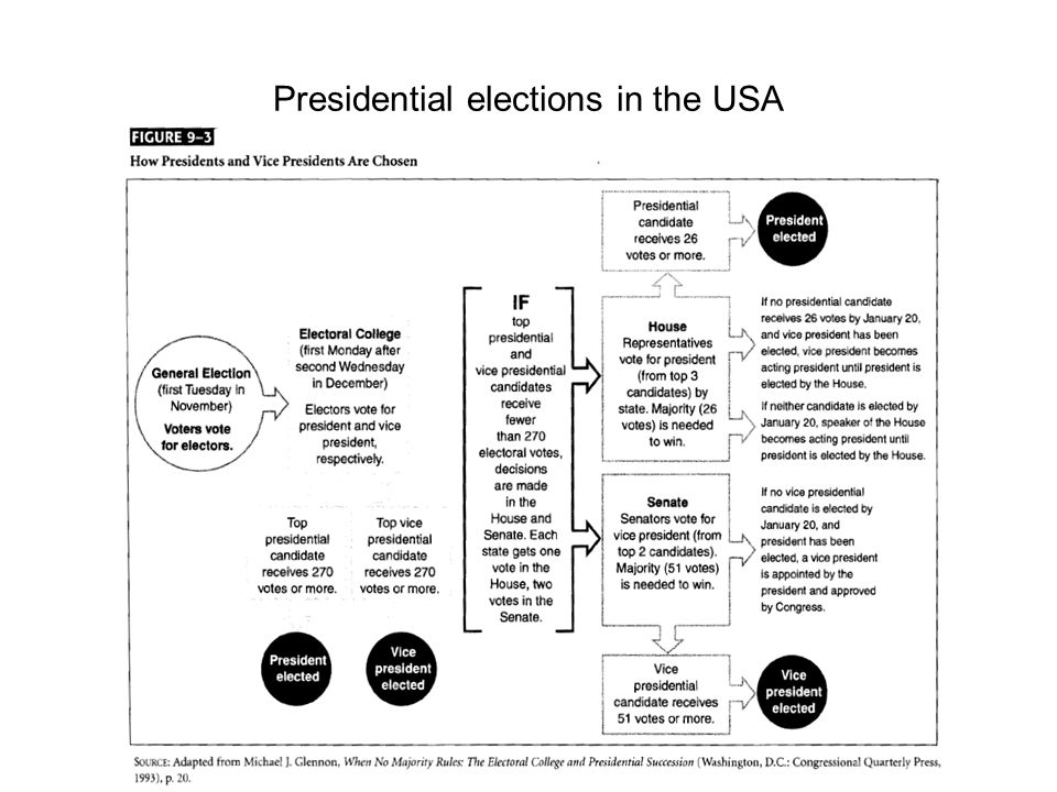 Presidential elections in the USA