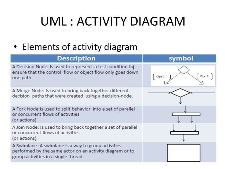Activity Diagram Ppt Video Online Download