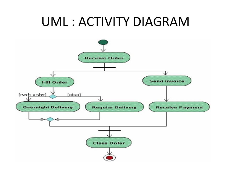 Activity Diagram. - ppt video online download on
