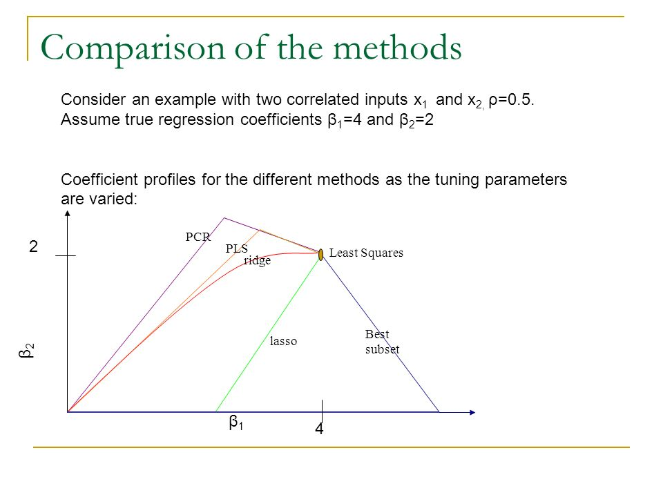 Linear methods for regression - ppt video online download