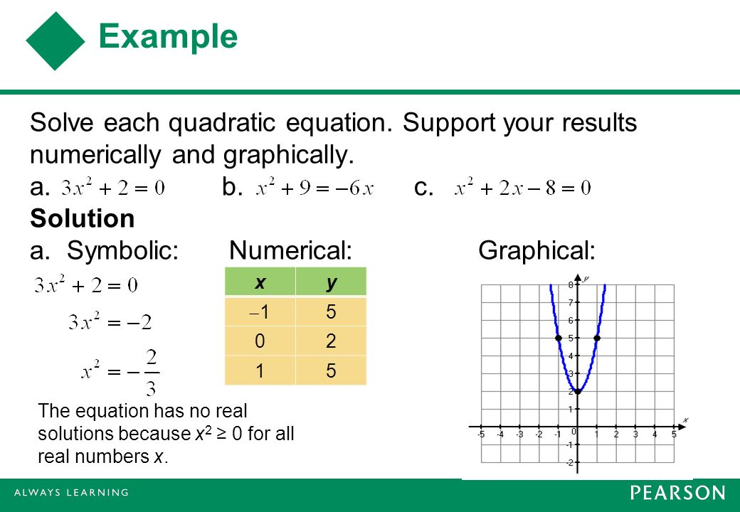 Example Solve each quadratic equation. Support your results numerically and graphically. a. b. c. Solution a. Symbolic: Numerical: Graphical: