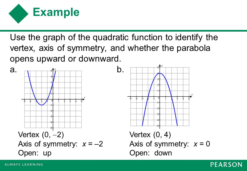 Example Use the graph of the quadratic function to identify the vertex, axis of symmetry, and whether the parabola opens upward or downward. a. b.