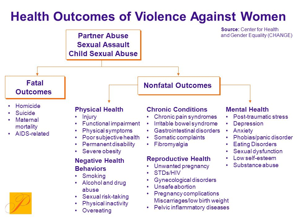 Health Outcomes of Violence Against Women