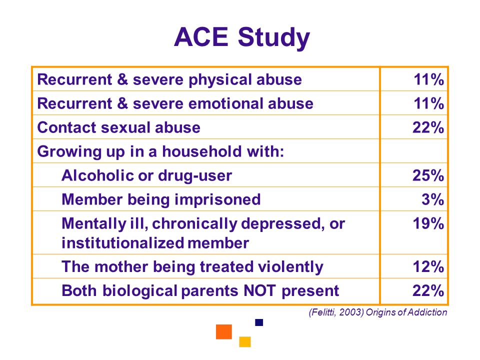 ACE Study Recurrent & severe physical abuse 11%