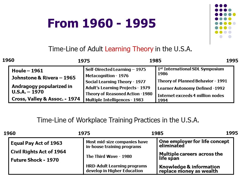 Behavior theory in adult education
