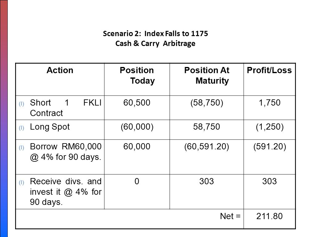 carry and cash arbitrage betting
