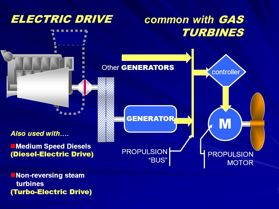 M Electric Drive Common With Gas Turbines Controller Other Generators