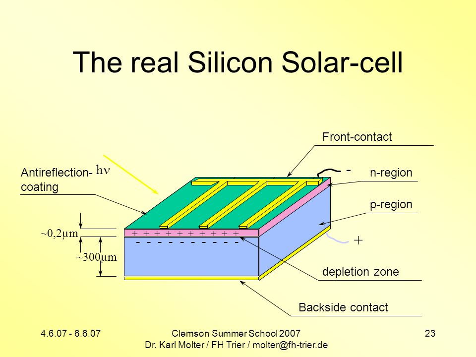 The real Silicon Solar-cell