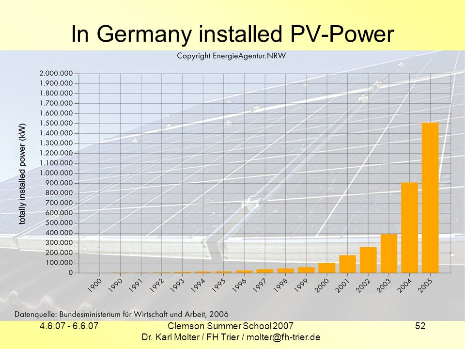 In Germany installed PV-Power