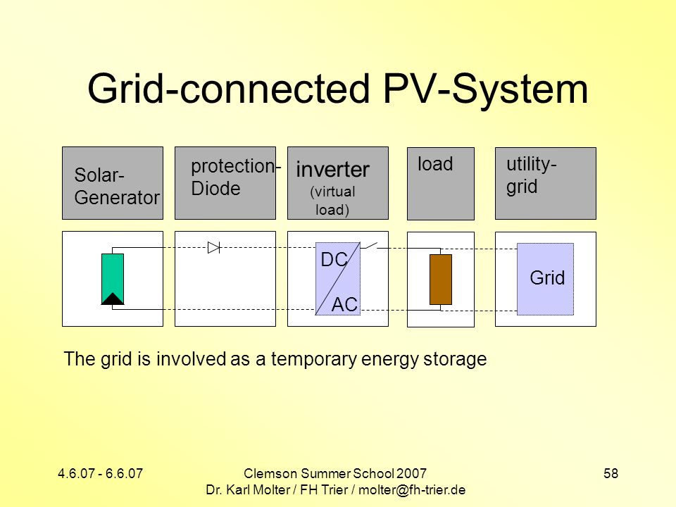Grid-connected PV-System