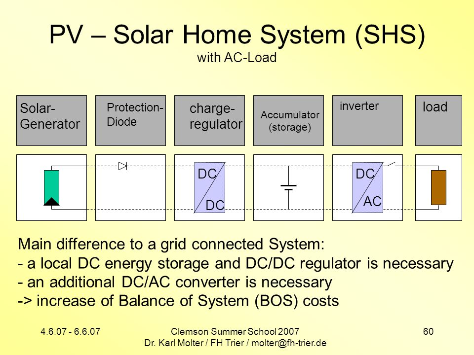 PV – Solar Home System (SHS) with AC-Load