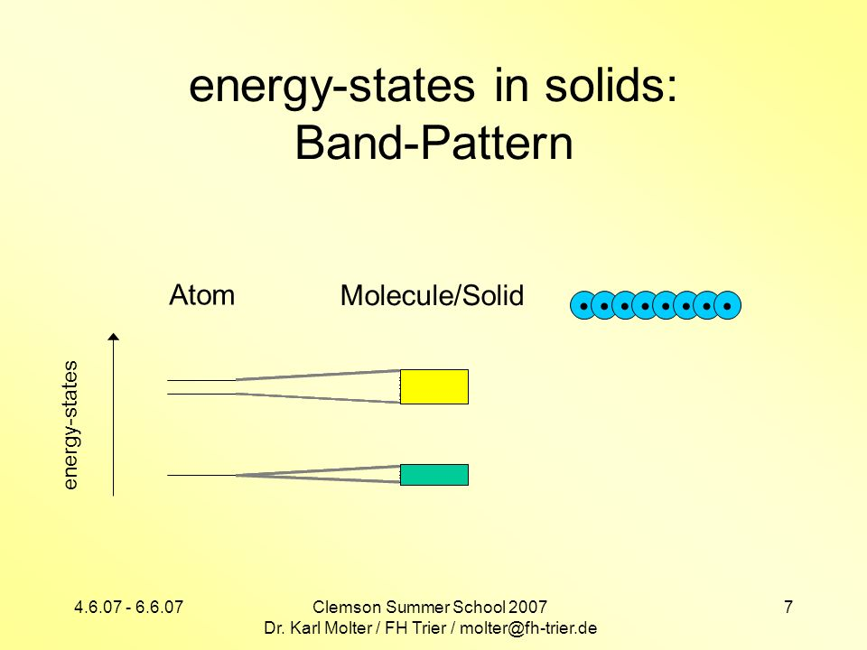 energy-states in solids: Band-Pattern