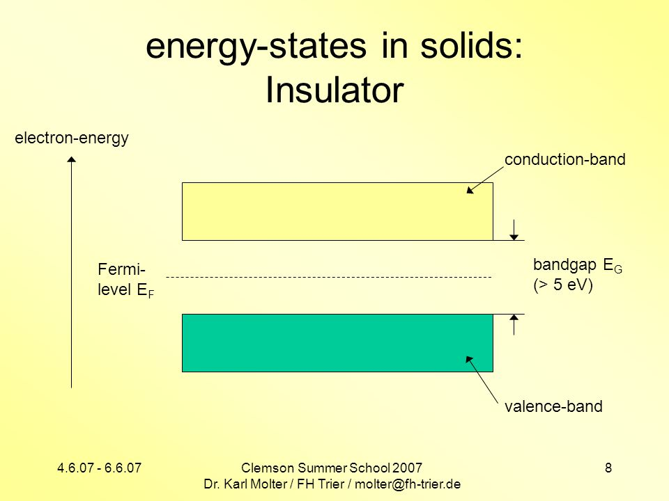 energy-states in solids: Insulator