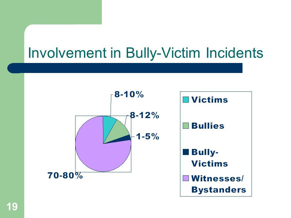 Involvement in Bully-Victim Incidents