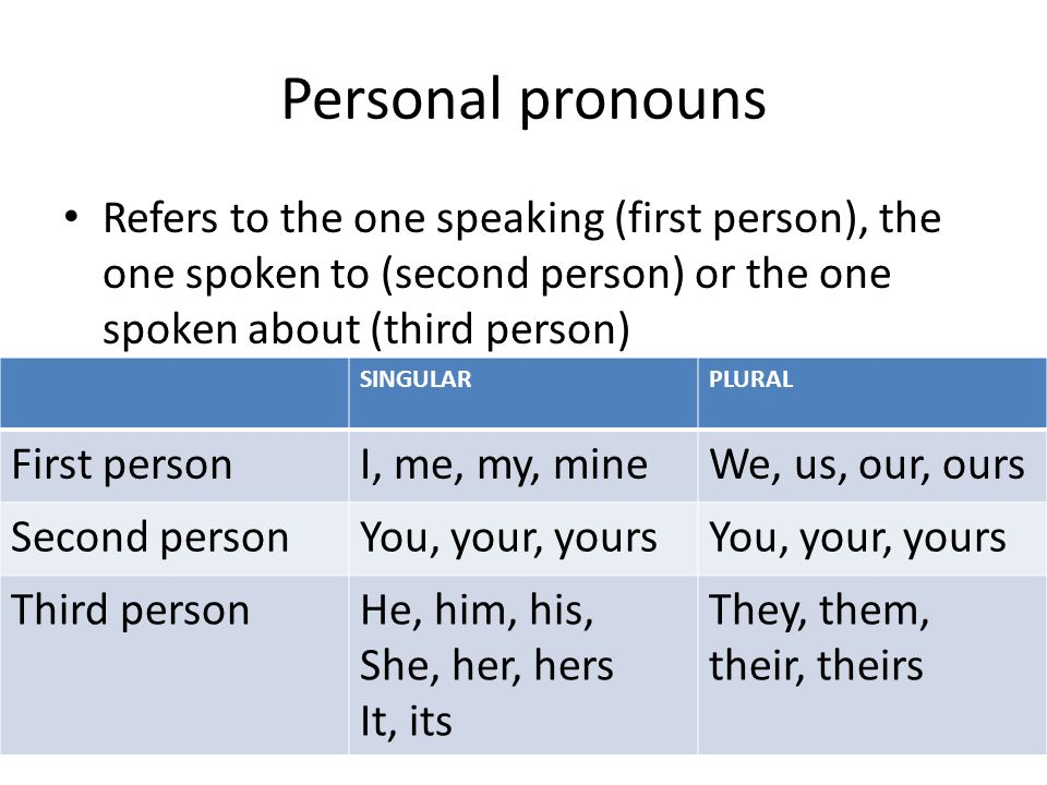 Personal pronouns Refers to the one speaking (first person), the one spoken to (second person) or the one spoken about (third person)
