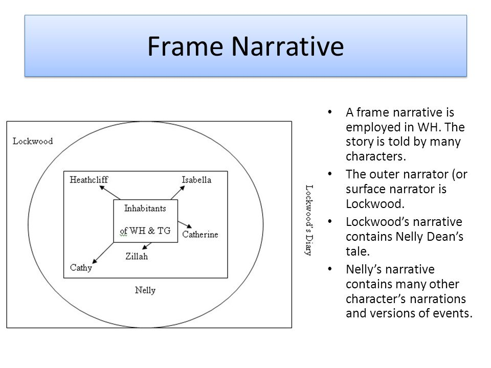 How can you link this image to Wuthering Heights? - ppt download