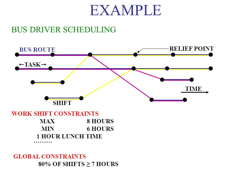 EXAMPLE BUS DRIVER SCHEDULING RELIEF POINT BUS ROUTE TASK TIME SHIFT