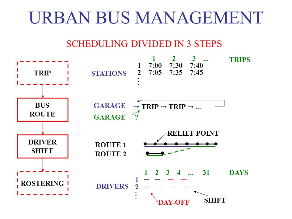 URBAN BUS MANAGEMENT SCHEDULING DIVIDED IN 3 STEPS TRIPS