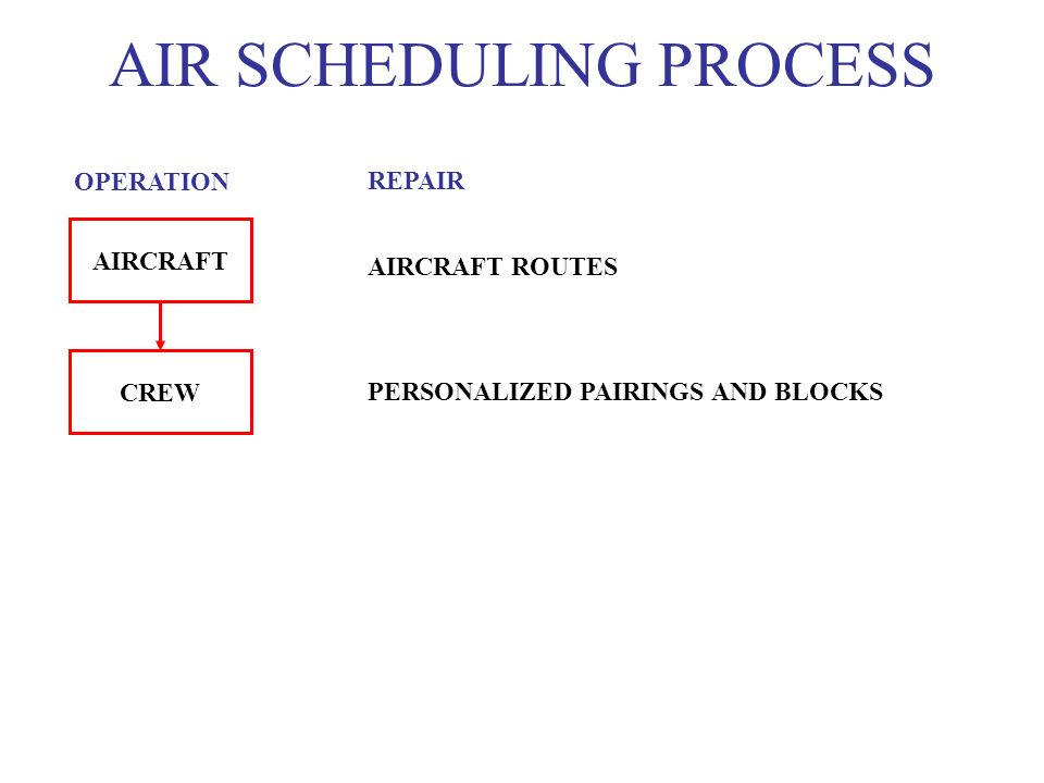 AIR SCHEDULING PROCESS