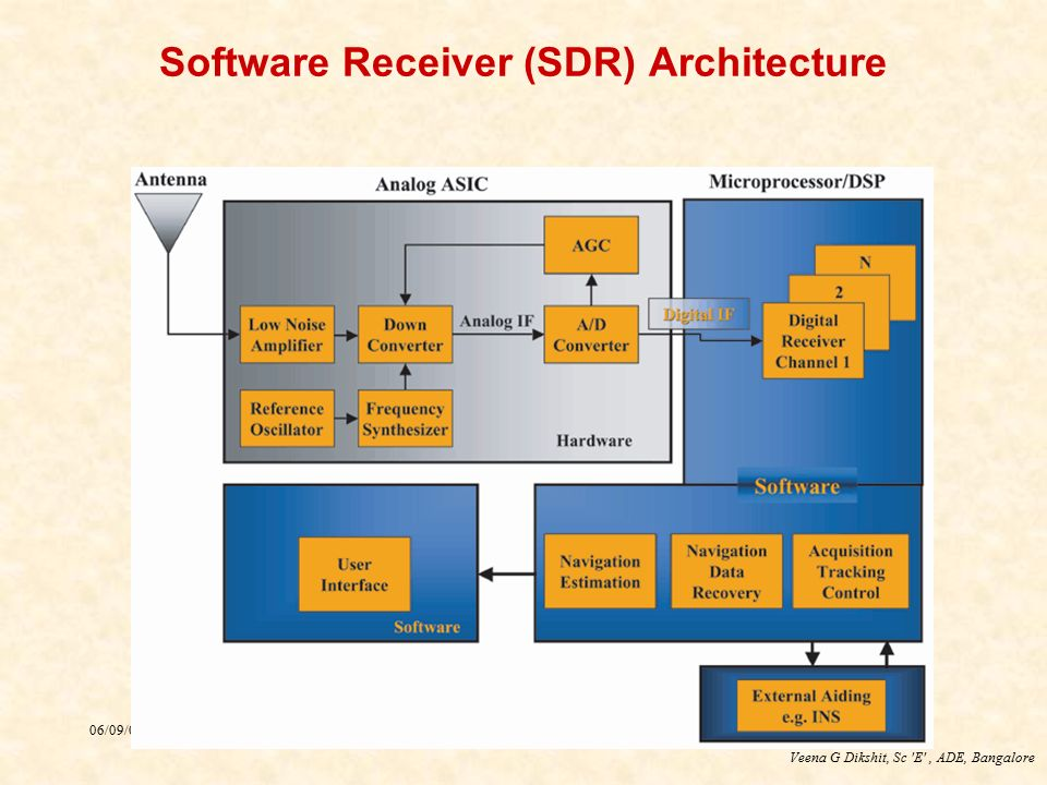 Software Receiver (SDR) Architecture