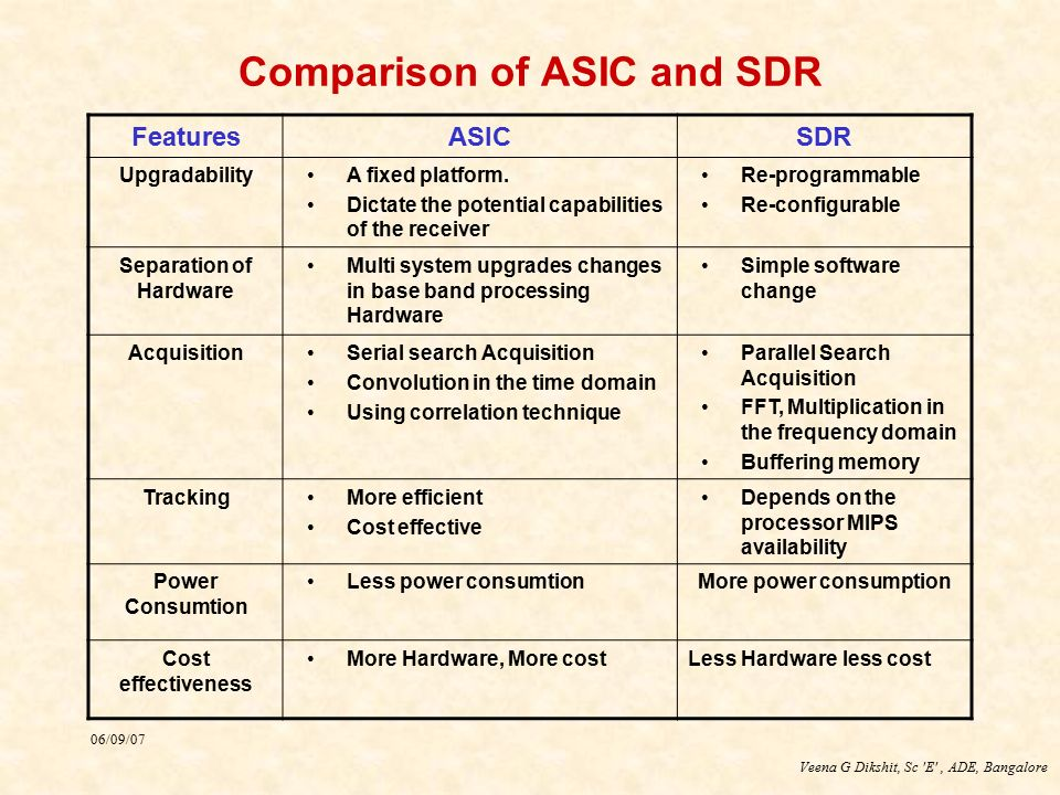 Comparison of ASIC and SDR