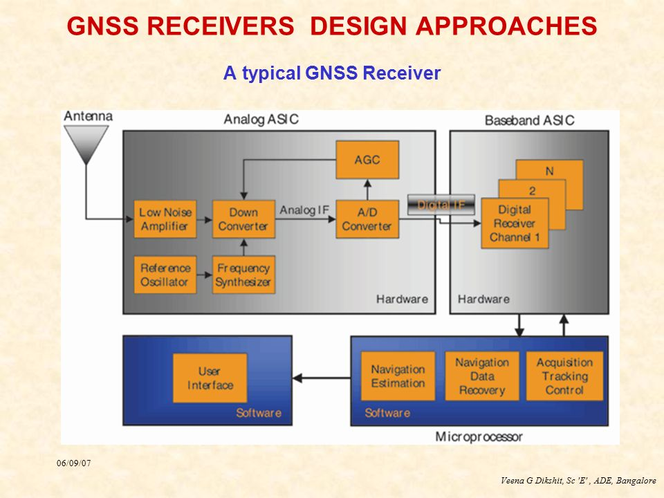 GNSS RECEIVERS DESIGN APPROACHES A typical GNSS Receiver