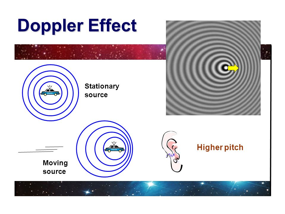 Doppler Effect Stationary source Moving source Higher pitch