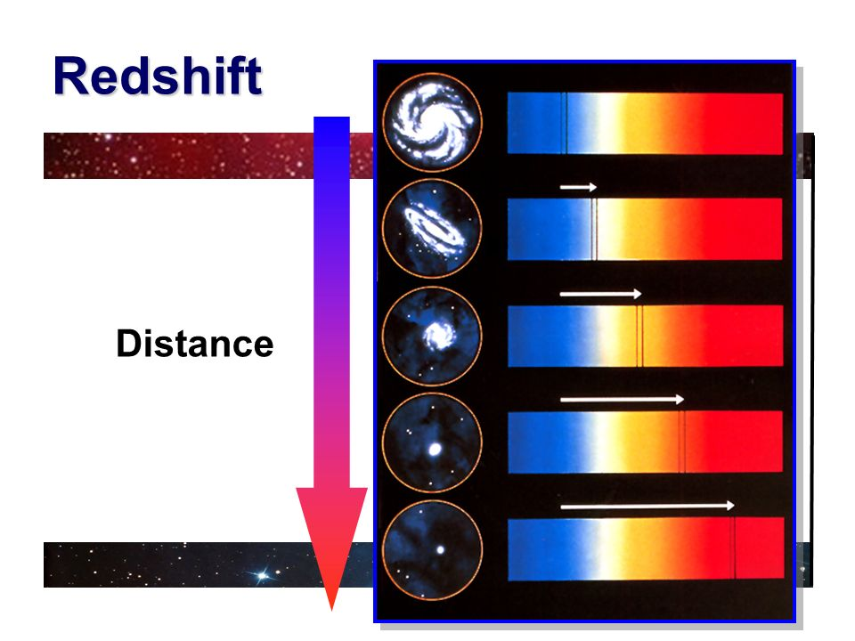 Redshift Distance