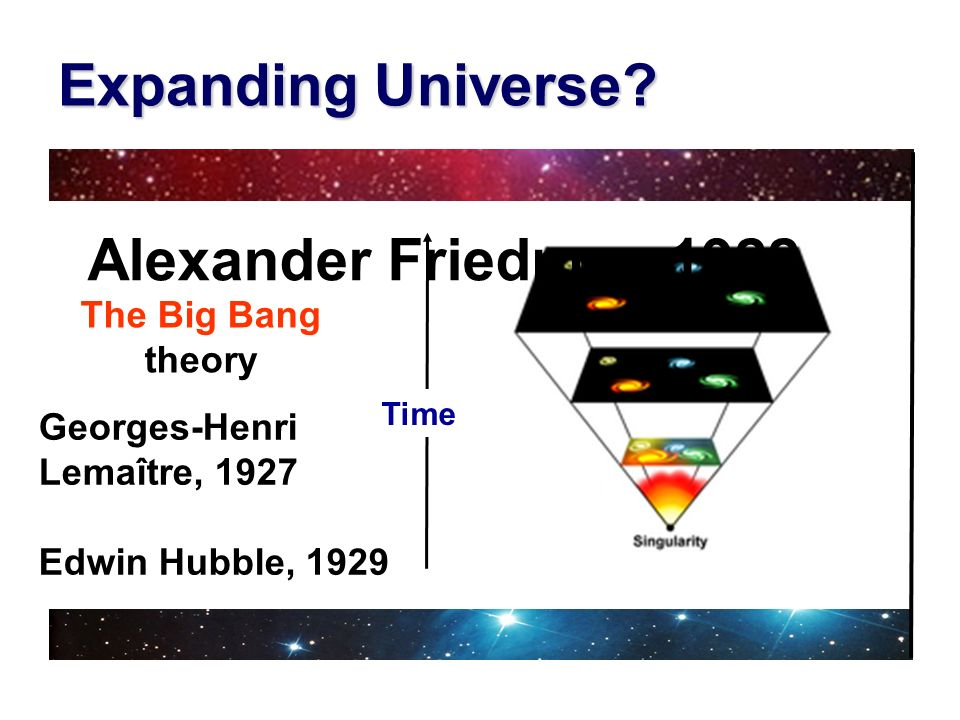 Expanding Universe Alexander Friedman,1922 The Big Bang theory