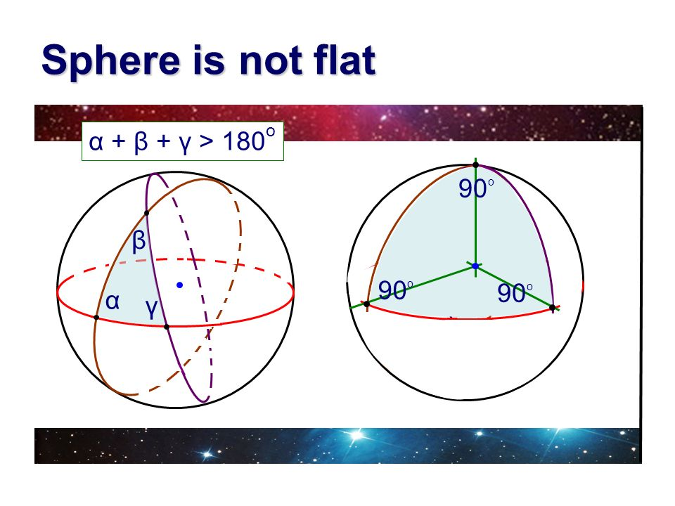 Sphere is not flat α + β + γ > 180o 90o γ β α