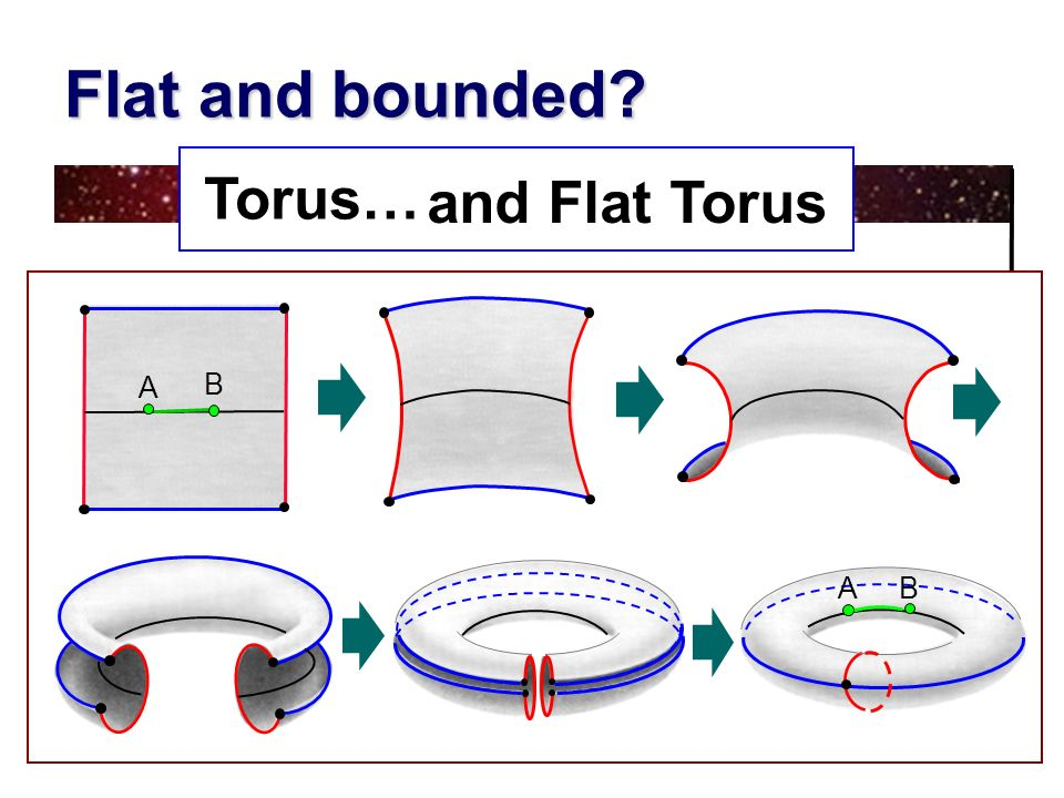 Flat and bounded Torus… and Flat Torus A B A B
