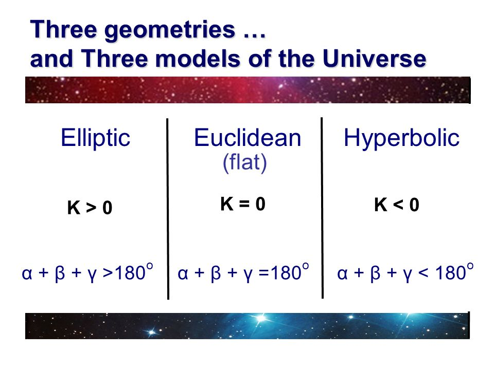 Three geometries … and Three models of the Universe