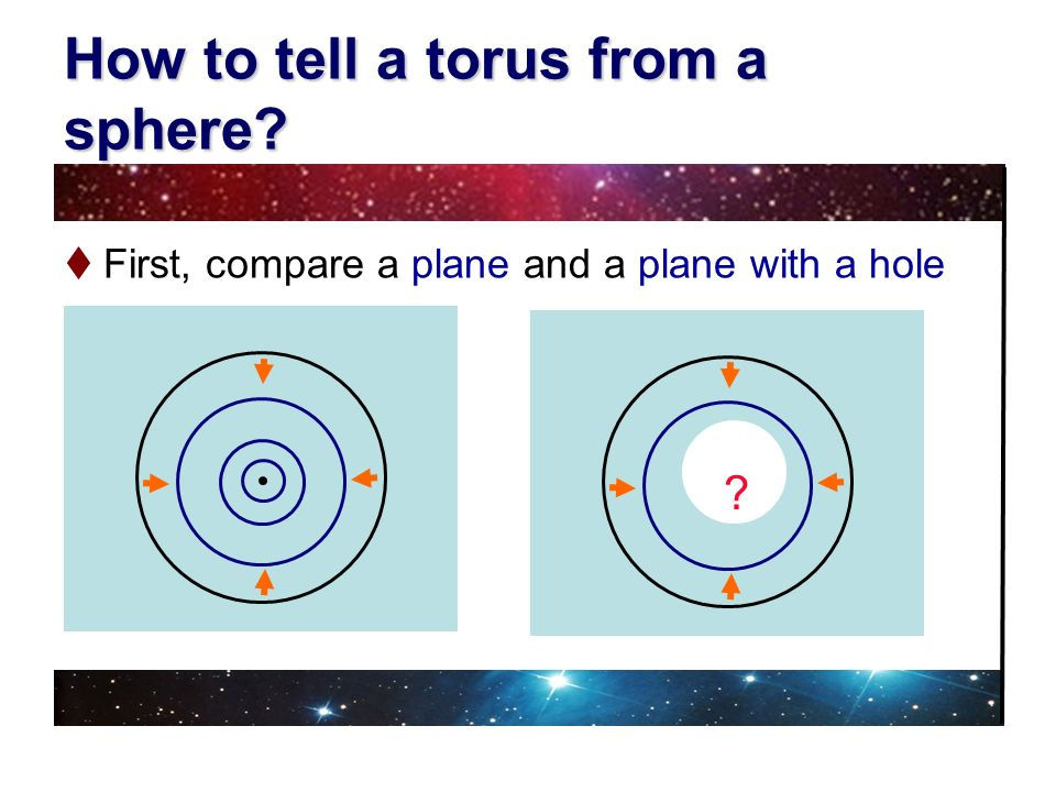 How to tell a torus from a sphere