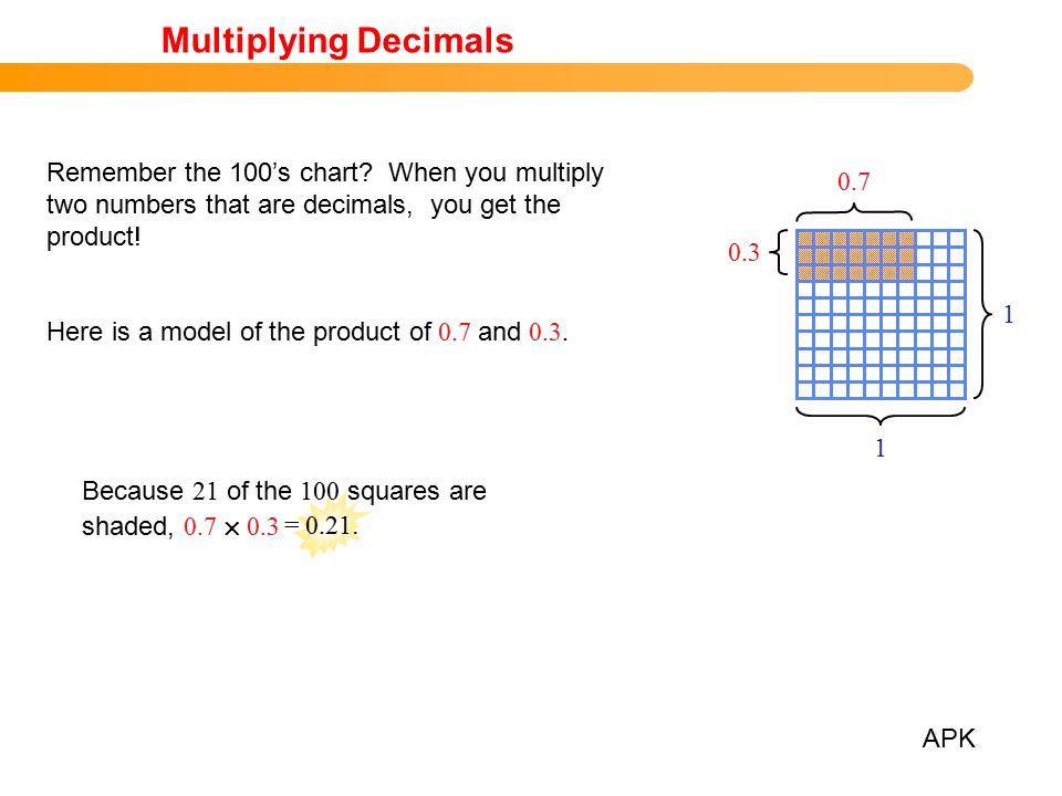Today We Will Multiply Using Decimals Ppt Download