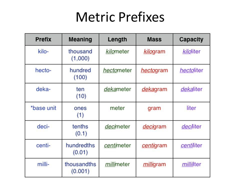 Metric Prefixes King Henry Died One December Cold Morning OR King Henry Died DRINKING Chocolate Milk , STAIR STEPS