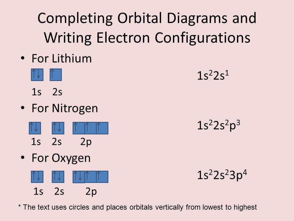 Electron Configuration Orbital Diagram Nitrogen Block And