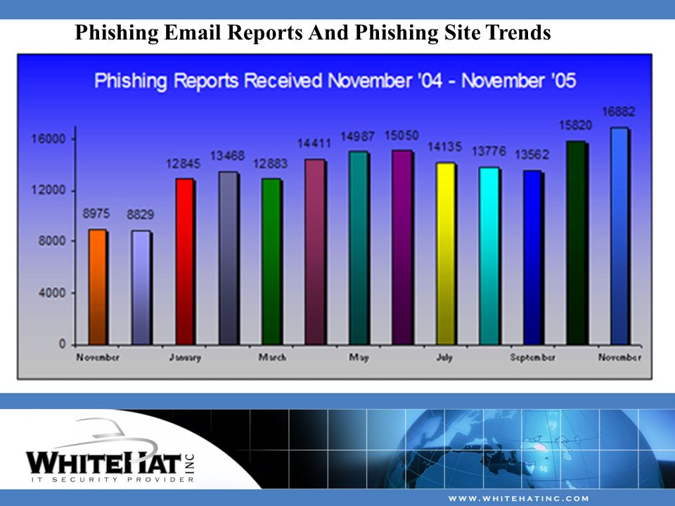 Phishing  Reports And Phishing Site Trends