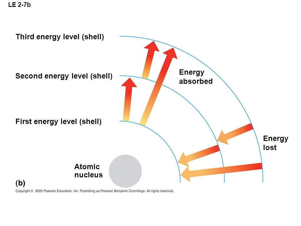 Third energy level (shell)