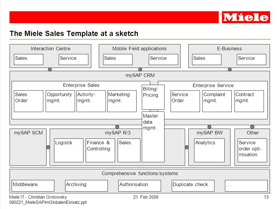 The Miele Sales Template at a sketch