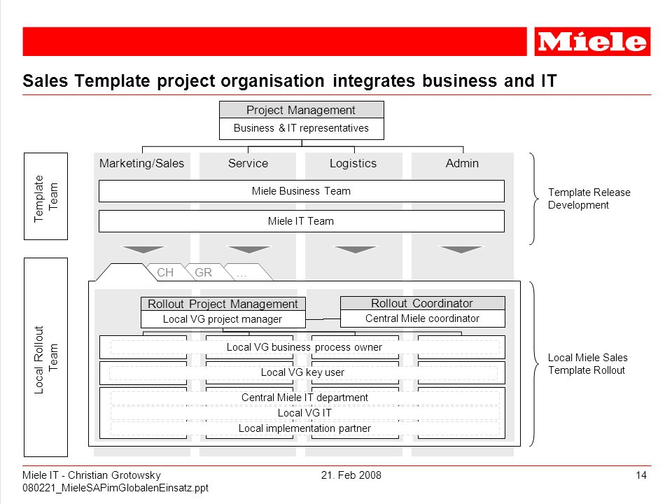 Sales Template project organisation integrates business and IT