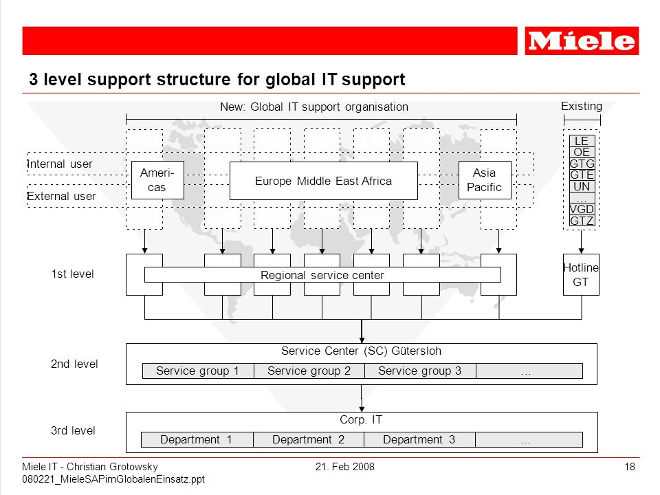 3 level support structure for global IT support